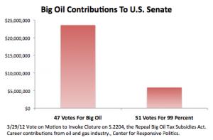 Subsidies vote chart 20120329 300x197